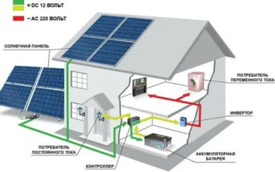 Сколько нужно солнечных батарей для отопления частного дома