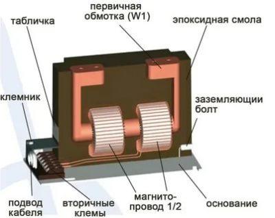 Как работает измерительный трансформатор тока