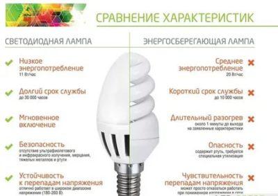 Что лучше люминесцентные или светодиодные лампы