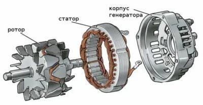 Что такое ротор и статор