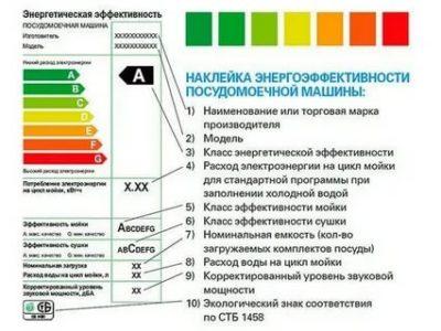 Сколько энергии расходует посудомоечная машина