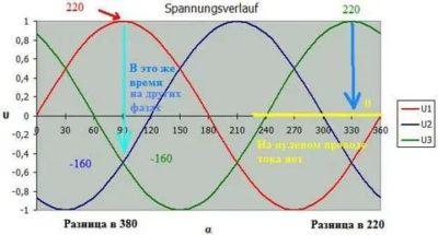 Почему напряжение в сети 220 вольт