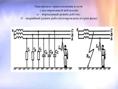 Что понимается под электрической сетью с изолированной нейтралью