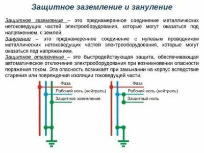 Что такое заземление электрооборудования