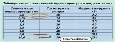 Как определить диаметр многожильного провода