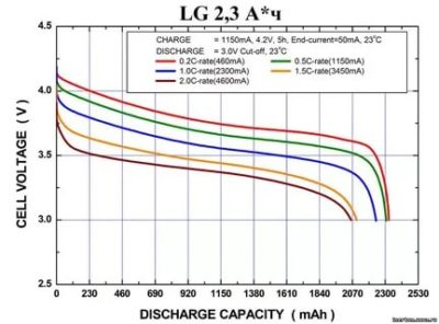 Можно ли полностью разряжать литий ионный аккумулятор