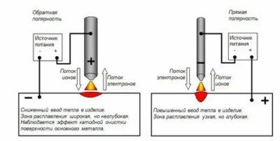 Как выбрать полярность при сварке инвертором