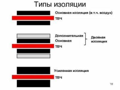 Что является определением термина двойная изоляция