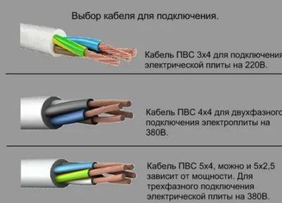 Как выбрать кабель для варочной панели