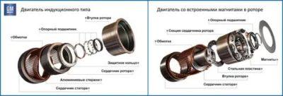 Что такое индуктор в электродвигателе