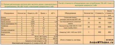 Сколько необходимо солнечных батарей для дома