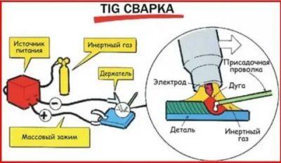 Какой газ нужен для TIG сварки