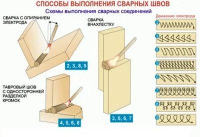 Как правильно наложить шов при сварке
