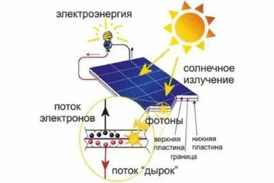Что представляет собой солнечная батарея