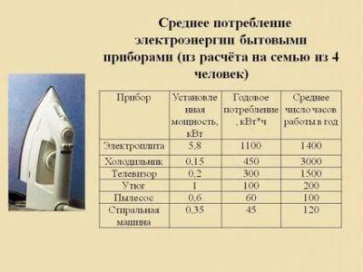 Как рассчитать потребление электроэнергии прибором
