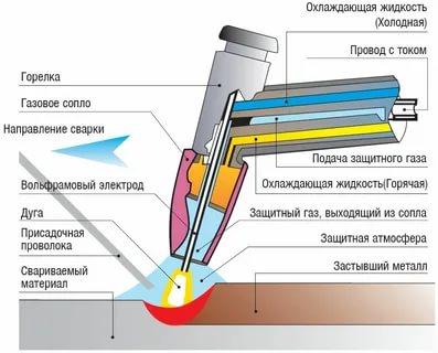 Какой газ нужен для аргоновой сварки