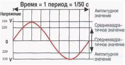 Сколько герц в сети 220 вольт