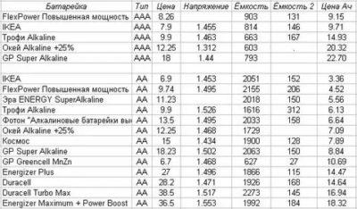 Сколько ампер у батарейки АА