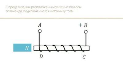 Как определить магнитные полюса соленоида