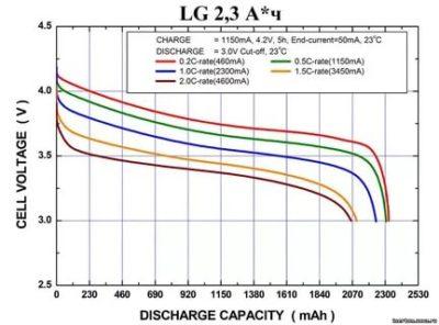 Как рассчитать время зарядки Li Ion аккумулятора