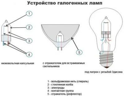 Какой газ используется в галогеновых лампах