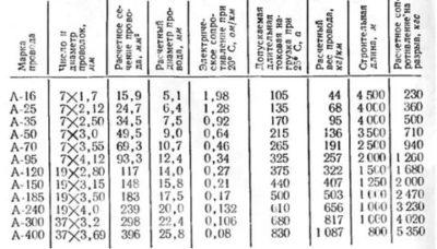 Сколько весит 1 метр провода АС 50