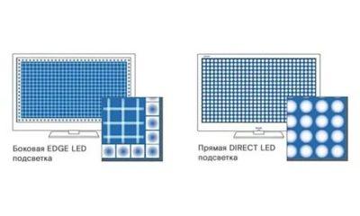 Что такое Edge LED подсветка