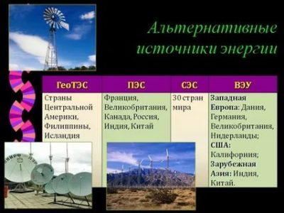 Какие страны используют альтернативные источники энергии