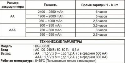 Сколько заряжается аккумулятор 500 мач