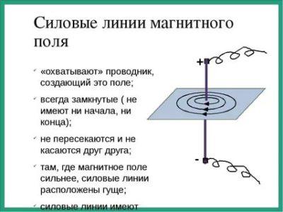Куда направлены силовые линии магнитного поля