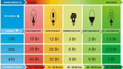 Как определить сколько ватт в лампочке