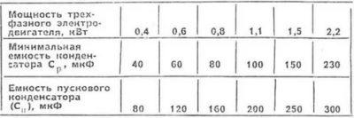 Сколько нужно микрофарад на 1 киловатт