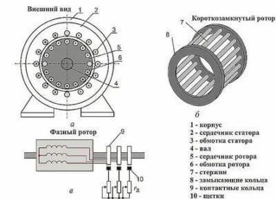 Как работает трехфазный асинхронный двигатель