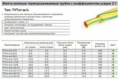 Как правильно подобрать термоусадочную трубку