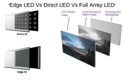 Что такое тип подсветки Edge LED